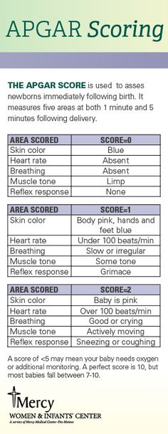 When giving birth you may hear the nurses talk about Apgar scoring immediately after you give birth. This handy chart helps you understand what they're measuring! #apgar #pregnancy