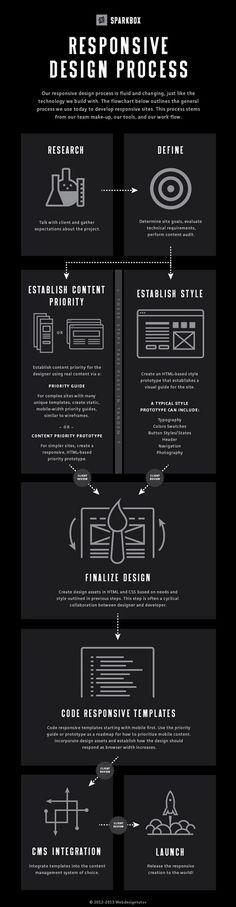 Infographic Design - Responsive Web Design Process Infografía de SPARKBOX, dónde nos comparten su p. Web Design Tips, Flat Design, Design Process, Layout Design, Design Design, Design Cars, Design Websites, Web Layout, Responsive Layout