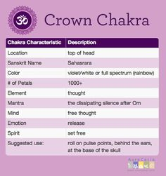 In general information about the Crown Chakra will correlate with what we know about Natural Energy 5 - it is not a direct correlation, but we think the Chakra is contained within the movement area, or activation center. 7 Chakras, Seven Chakras, Chakra Heilung, Crown Chakra, Chakra Mantra, Chakra Chart, Qi Gong, Ayurveda, Chakra Locations