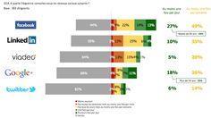 La préférence des dirigeants sur les réseaux sociaux