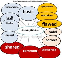 Collocations with the noun 'assumption'.