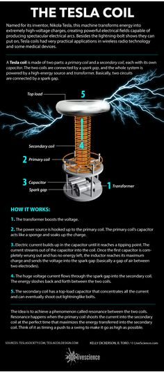How Tesla coils generate high-voltage electrical fields.