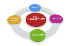 Application of Risk Management: In the Perspective of a Workplace Health and Safety Manager Introduction The objective of this paper is to discuss the problem related to workplace health and safety. Workplace health and safety hazards are mostly pr. Retirement Strategies, Banking Industry, Process Of Change, Dissertation Writing, Big Challenge, Risk Management, Research Paper, Health And Safety, Workplace
