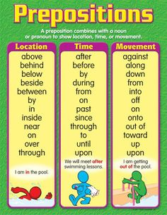 English grammar - prepositions, time and movement. Grammar And Punctuation, Teaching Grammar, Grammar And Vocabulary, Grammar Lessons, English Vocabulary, Grammar Tips, Teaching Tips, Grammar Rules, English Writing