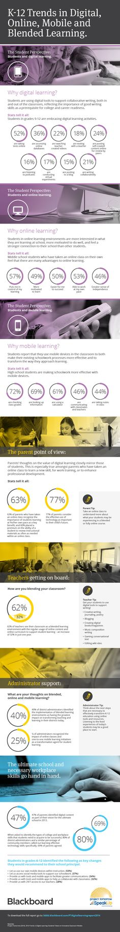 Infographic: K-12 Trends in digital, online, mobile and blended learning. Download the full Blackboard and Project Tomorrow report here: http://bbbb.blackboard.com/PTdigitallearningreport2014