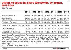 emarketer digital ad spending, worldwide by region - Google Search