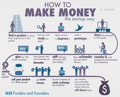 Funders and Founders Notes - How To Make Money - The Startup Way