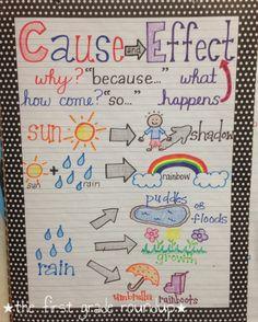 Cause & Effect anchor chart  thefirstgraderoundup.blogspot.com