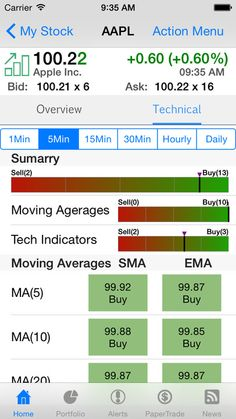 Aapl Stock Quote Real Time Stock Master Stock Quotes Tracking Stocks Market Portfolio For