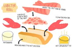How to Build a Red's Lobster Roll