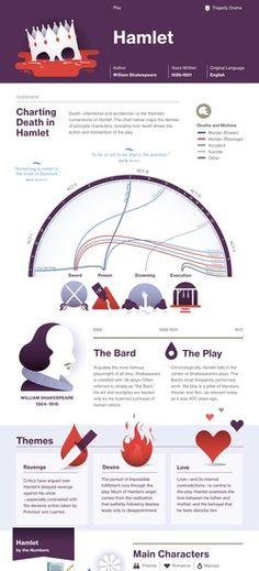 Hamlet infographic