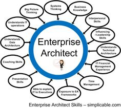 Enterprise Architect Boot Camp, the Enterprise Architect Boot Camp workshop. For more information about schedule and offerings, enterprise architect planning. Data Architecture, Enterprise Architecture, Architecture Details, Security Architecture, Technical Architect, Coaching Skills, Organizational Structure, Corporate Social Responsibility, Public Speaking