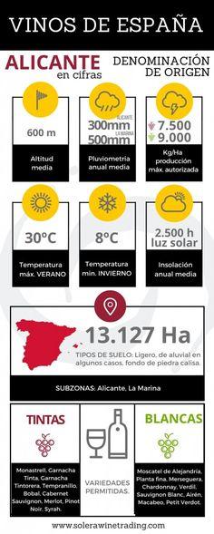 Infografia-DO-Vinos de España ALICANTE