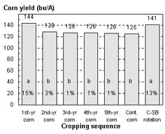 The Corn and Soybean Rotation Effect - Wisconsin Corn Agronomy- Ethan Boyes Soil Conservation, Wisconsin