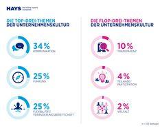 HR Report 2015/2016 Schwerpunkt Unternehmenskultur