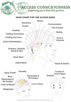Access Consciousness Bars Chart
