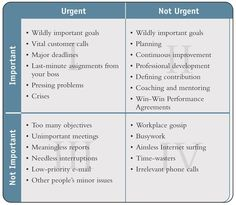 The Eisenhower Matrix is an effective tool for better decision-making, time management, and increased productivity. Project Management, Time Management, Wildly Important Goals, Eisenhower Matrix, Highly Effective People, Stephen Covey, Training Materials, Professional Development, Personal Development