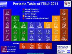 Image result for periodic table of business process management mountainview itil periodic table urtaz Image collections
