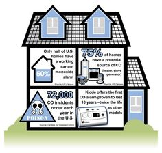 How To Install Carbon Monoxide Detectors In Your Home Today S Homeowner