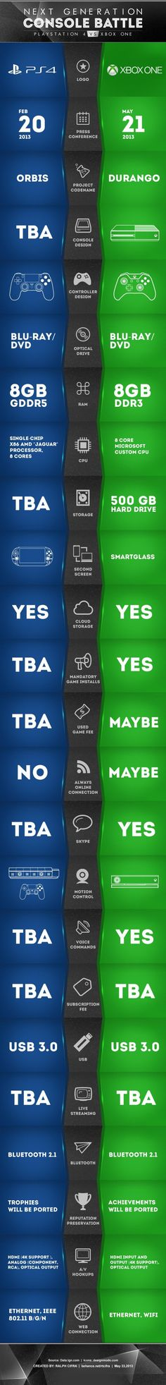 Xbox One vs PS4 - funny pictures - funny photos - funny images ...