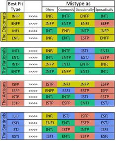 Myers briggs relationship chart