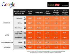 Baromètre sectoriel sur la performance de conversion des sites e-commerce français
