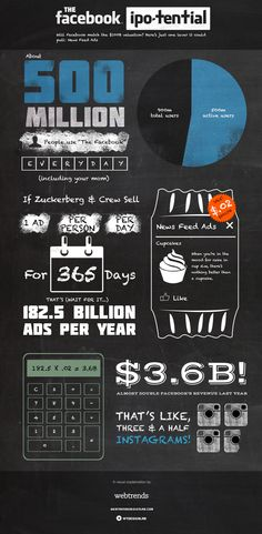 The #Facebook Ipo-tential: The potential of Facebook's newsfeed ads vs. #IPO valuation