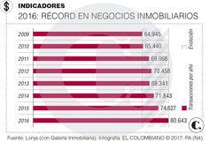 Panorama inmobiliario de Medellín en 2017 Bar Chart, Bar Graphs