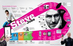 Por: Valeria Betiana Flores El visionario Steve Jobs es uno de los líderes más recordados por la sociedad del planeta Tierra. Jobs mediante la creación de sus productos de electrónica de consumo ha...