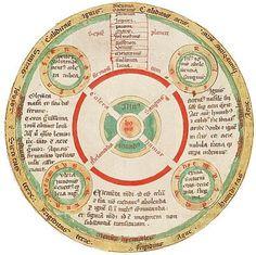 QUINTAIS IMORTAIS: A Medicina Hipocrática - A teoria dos quatro humores