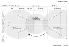 How to get customers, deliver value, and grow & retain customers. Useful framework for thinking through strategic journeys Web Design, Website Design, Tool Design, Design Process, Graphic Design, Experience Map, User Experience Design, Customer Experience, Business Intelligence