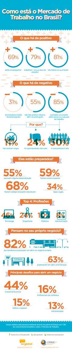 #Infografico: Sempre que se fala em mercado de trabalho no Brasil, uma questão vem à tona: os profissionais estão preparados para os novos desafios que os esperam? De olho neste tema, a eCGlobalNet  realizou, uma pesquisa com 1.316 brasileiros para conhecer como estão suas expectativas e preparações.