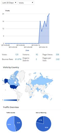 This is my first few day snap shot of google analytics wordpress