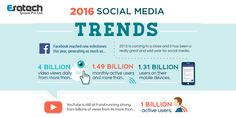 Still wondering whether to adopt #digitalmarketing! Checking out the 2016 Social Media trends and then taking a call is advisable. Call us 9073377425 or 033 64540106.
