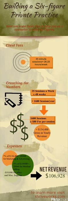 Learn all about building a successful private practice and much more at www.thriveworks.com
