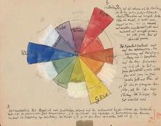 Paul Klee led an artistic life that spanned the and centuries, but he kept his aesthetic sensibility tuned to the future. Pages of Paul Klee's Personal Notebooks Are Now Online, Presenting His Bauhaus Teachings Wassily Kandinsky, Paul Klee Art, August Macke, Personalized Notebook, Cubism, Cubist Art, Color Theory, Oeuvre D'art, Art Lessons