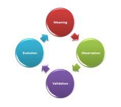 MOVEITIN Coaching Model