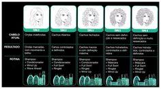 Cuidados com cabelos cacheados Redken Curvaceous tipos de cachos 2 3 4 5 6...Estou utilizando o Ringlet e os cabelos ficam com cachos soltos sem aquele aspecto que está lotado de creme