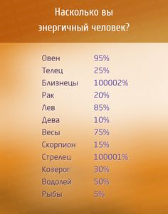Знаки Зодиака в процентах - Полезно Знать