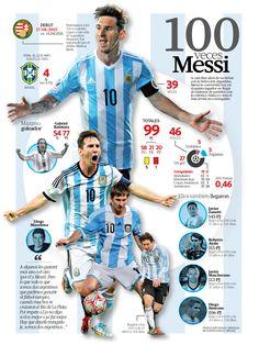 Graph tribute to the best player today, in commemoration of the 100 matches for Argentina // Gráfico en homenaje al mejor futbolista de la actualidad, en conmemoración a los 100 partidos en la selección argentina
