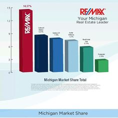 Attention Southeast Michigan: Michigan has made a major comeback the last few years. What I'm seeing now in the market is an imbalance and a shortage of Quality Inventory. If you or someone you know has tried to sell in the recent past and we're unsuccessful,  this imbalance along with my little known 10 point step by step system are Guaranteed to get your home sold! For a FREE Quick Over The Net Home Evaluation click here to See What your home may be worth in Today's market. But hurry, this…