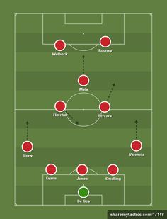 United's formation for the 7-0 win over LA Galaxy