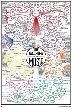 Finished Music Infographic : Taxonomy of my Music Finally! The Taxonomy of my Music is complete! While I'm working on my Digital Art assignments I enjoy watching my favorite TV shows. I bring this up to help you get a sense for how long it t… Music Is Life, My Music, Kids Music, Indie Music, Soul Music, Music Lyrics, Art Assignments, Indie Pop, Music Education