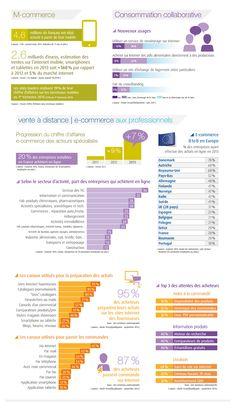 M-commerce, consommation collaborative et VAD