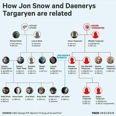 Game of thrones season 7 infographic. Jon Snow, Daenerys Targaryen, Jonerys, family tree, Stark
