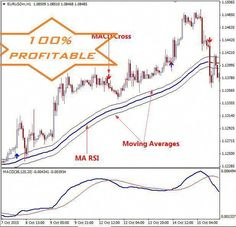 The Best Binary Options/Forex Trading System – Indicator, Strategy and Signals. The Best Binary Options/Forex Trading System – Indicator, Strategy and Signals. Forex Trading Basics, Learn Forex Trading, Forex Trading System, Forex Trading Strategies, Bollinger Bands, Best Trade, Day Trading, Money Trading, Technical Analysis