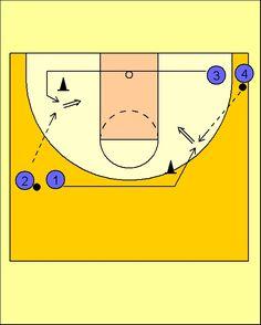 Pick'n'Roll. Resources for basketball coaches.: Ejercicio de Tiro: Multilanzamiento dos posiciones