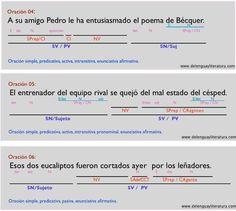 14 Ideas De Patricia Oraciones Simples Analisis Sintactico De Oraciones Sintaxis