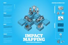 Poster: Visualisierung des  Impact Mapping Konzepts