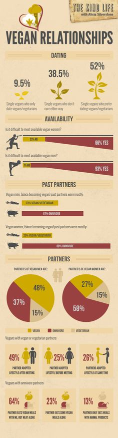 Vegan Relationships Infographic. A little while back, I shared some ideas about vegan relationships. I also asked all of you Kind Lifers to share your experience dating as a vegan. Almost 1,000 people responded and this infographic illustrates what you had to say: Also check this out: Vegan Dating Part 1 & 2 http://thekindlife.com/?s=Vegan+Dating&submit=